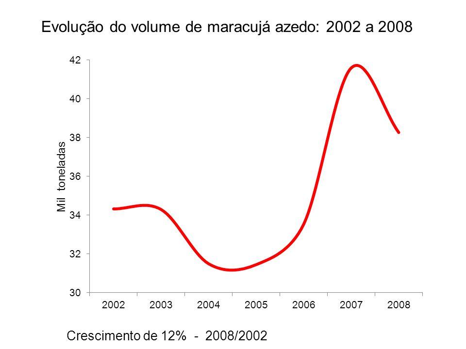 Evolução do volume de maracujá azedo: 2002 a 2008 Crescimento de 12% - 2008/2002