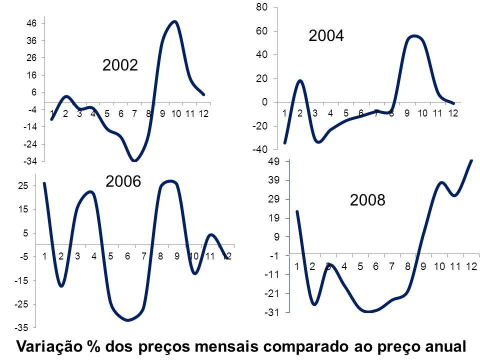 Distribuição % da entrada de maracujá ao longo do ano