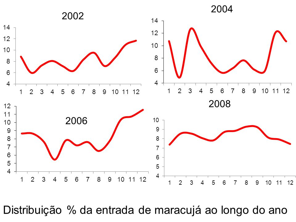 Volume e preços mensais em 2008