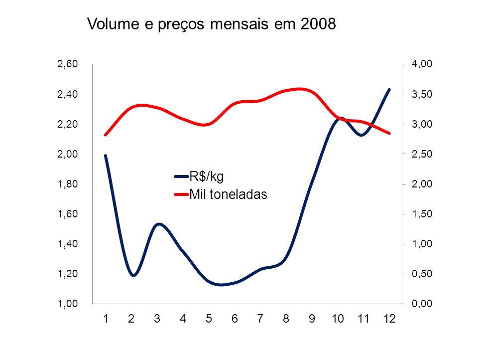 Origem em 2008