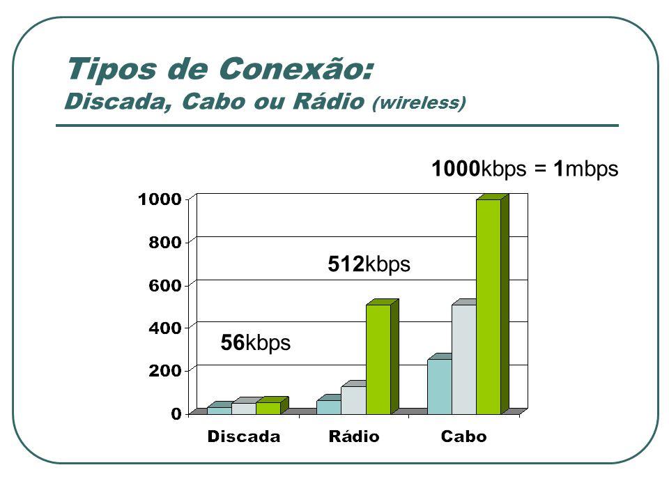 Tipos de Conexão: Discada, Cabo ou Rádio (wireless) 56kbps 512kbps 1000kbps = 1mbps