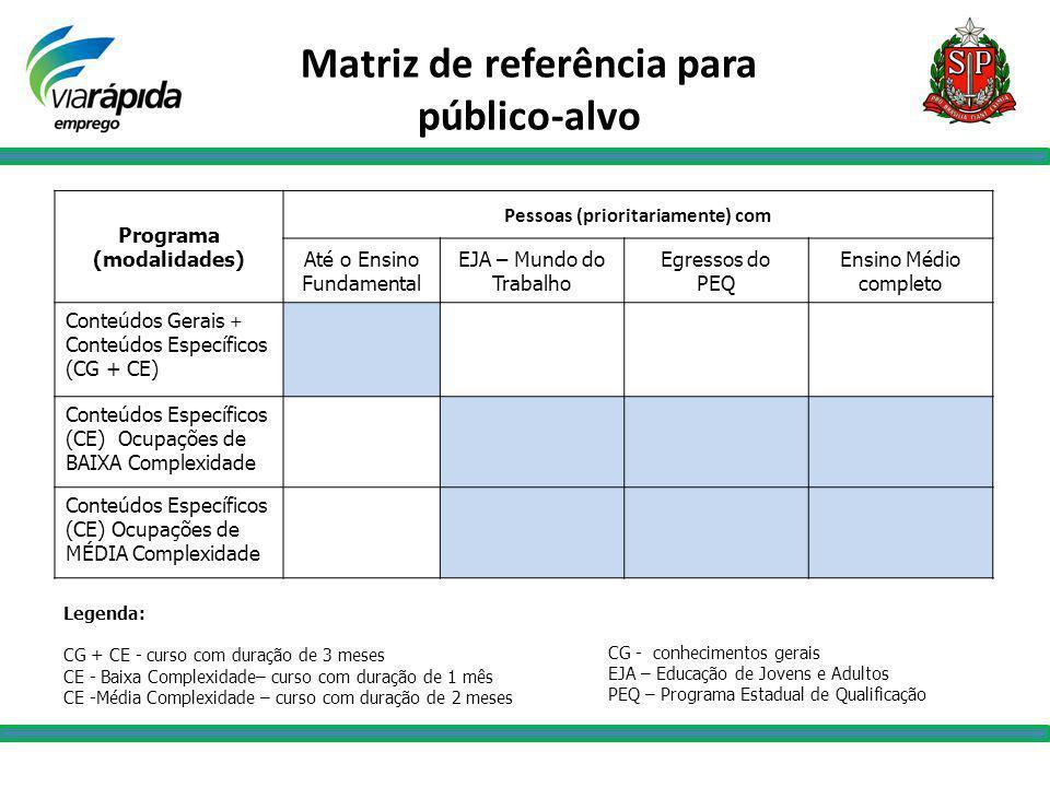 Matriz de referência para público-alvo Programa (modalidades) Pessoas (prioritariamente) com Até o Ensino Fundamental EJA – Mundo do Trabalho Egressos