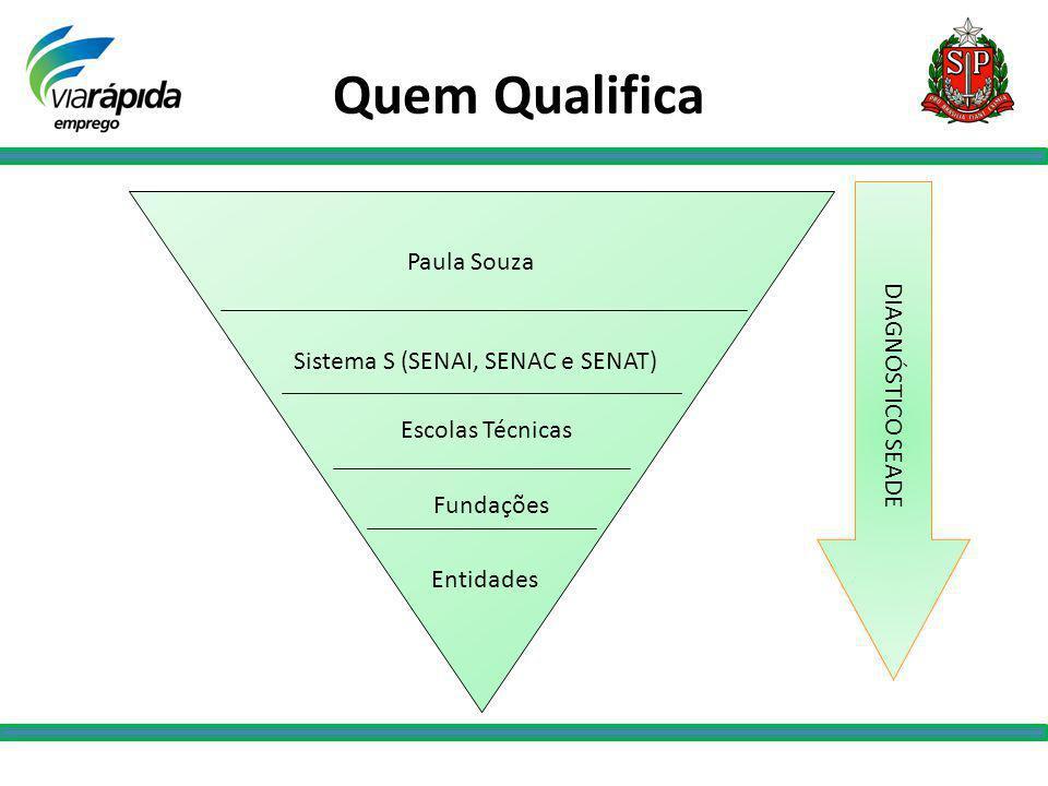 Quem Qualifica Entidades Fundações Escolas Técnicas Sistema S (SENAI, SENAC e SENAT) Paula Souza DIAGNÓSTICO SEADE