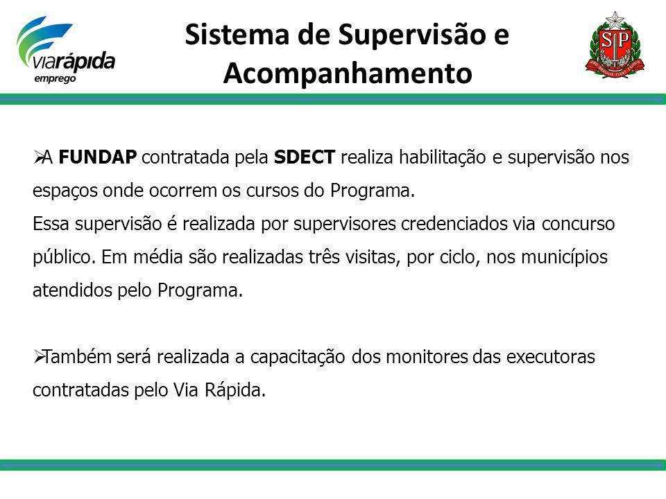 Sistema de Supervisão e Acompanhamento A FUNDAP contratada pela SDECT realiza habilitação e supervisão nos espaços onde ocorrem os cursos do Programa.