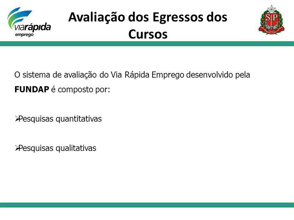 Avaliação dos Egressos dos Cursos O sistema de avaliação do Via Rápida Emprego desenvolvido pela FUNDAP é composto por: Pesquisas quantitativas Pesqui