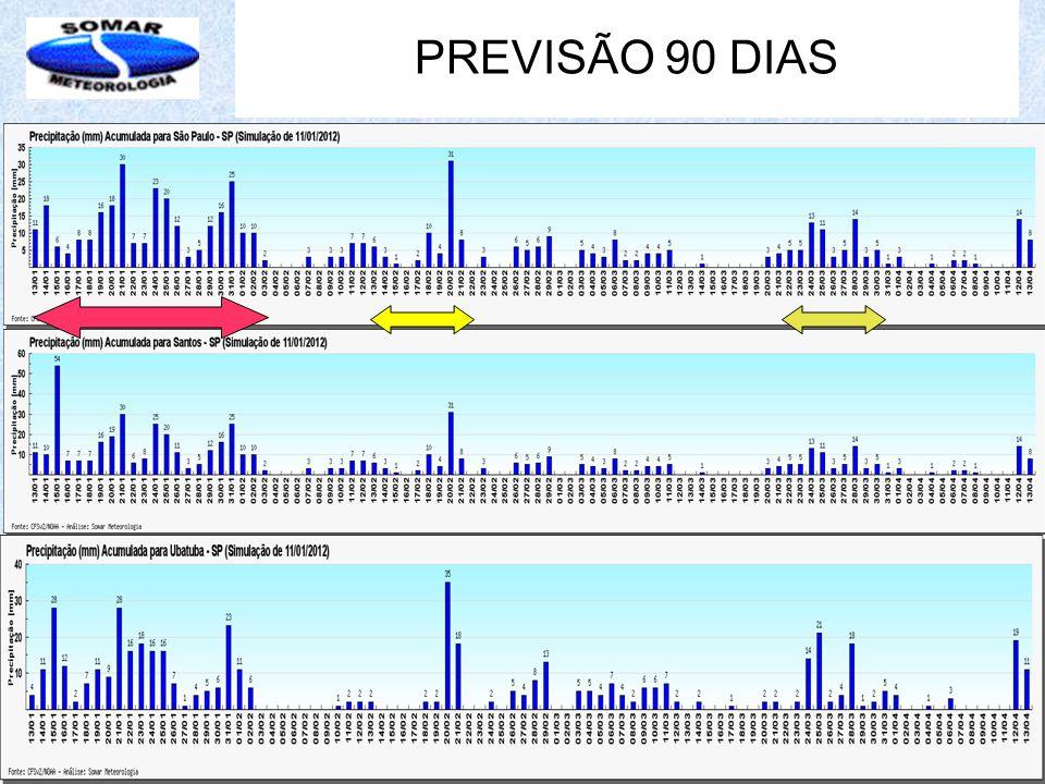 PREVISÃO 90 DIAS