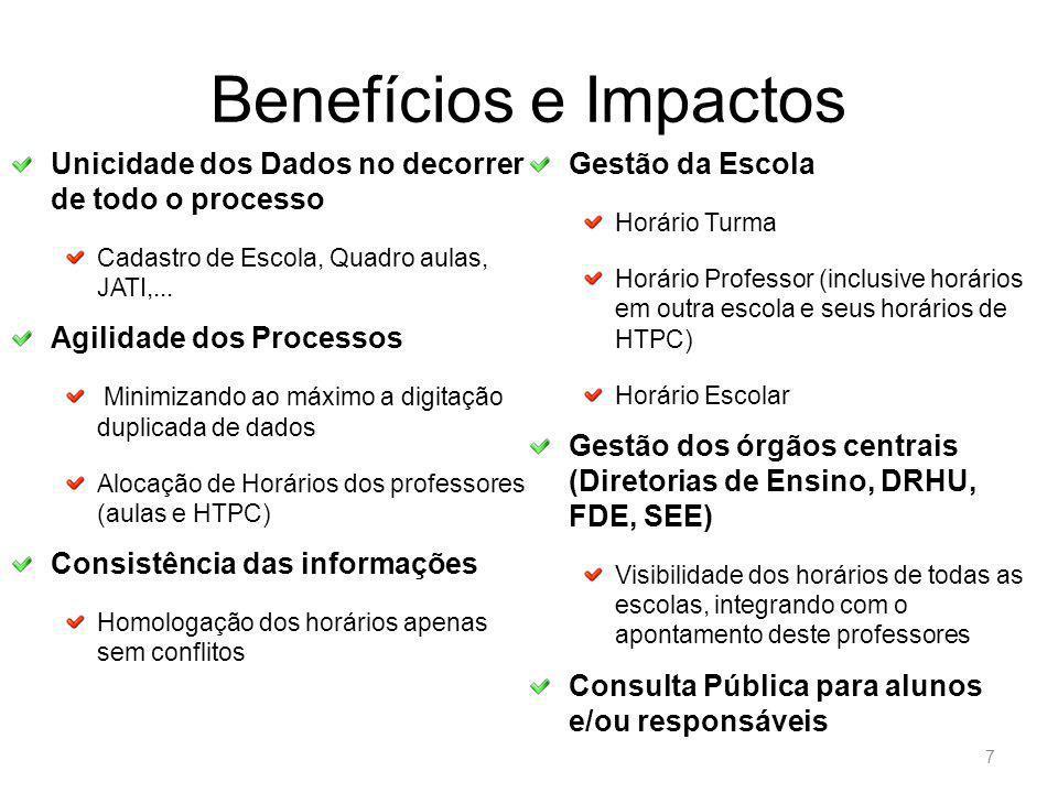 Benefícios e Impactos 7 Unicidade dos Dados no decorrer de todo o processo Cadastro de Escola, Quadro aulas, JATI,...