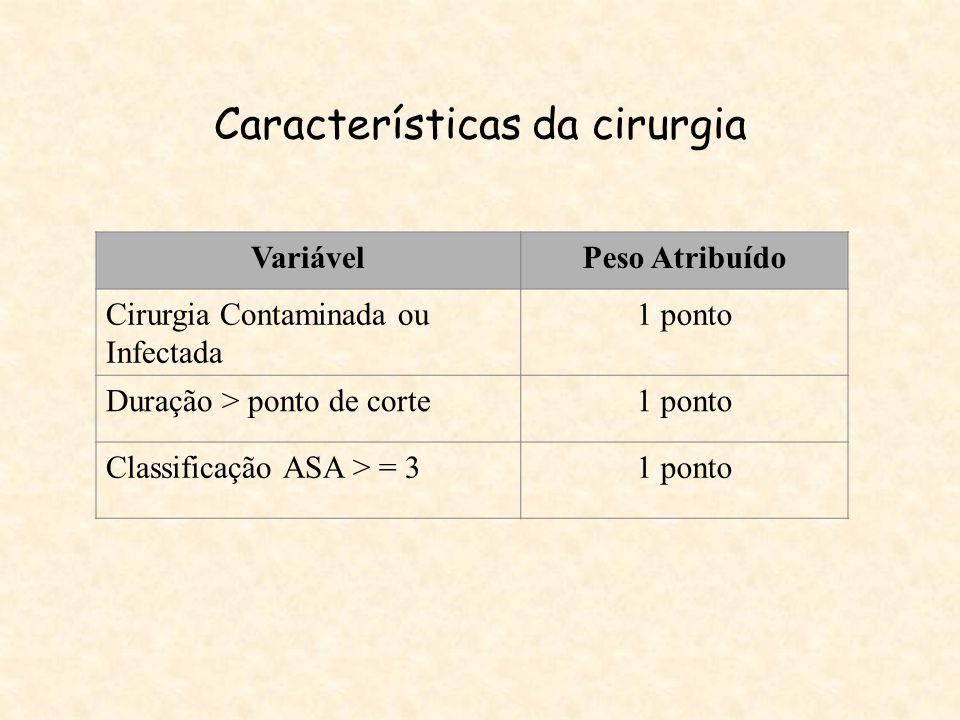 Características da cirurgia VariávelPeso Atribuído Cirurgia Contaminada ou Infectada 1 ponto Duração > ponto de corte1 ponto Classificação ASA > = 31