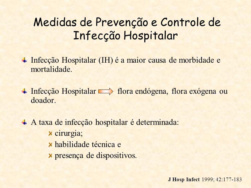 Medidas de Prevenção e Controle de Infecção Hospitalar Medidas de prevenção: Isolamento (construção ventilação com pressão positiva); Medidas básicas de CIH; Lavagem das mãos; Cuidados adequado aos dispositivos; Retirada de cateteres Medidas ambientais; Profilaxia antimicrobiana dirigida.