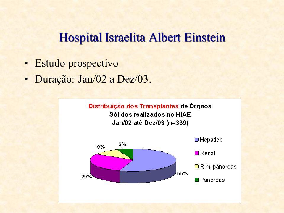 Hospital Israelita Albert Einstein Estudo prospectivo Duração: Jan/02 a Dez/03.