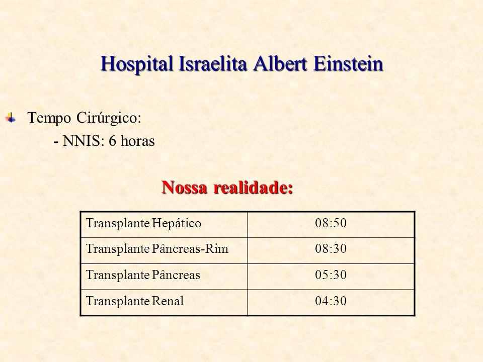 Hospital Israelita Albert Einstein Tempo Cirúrgico: - NNIS: 6 horas Transplante Hepático08:50 Transplante Pâncreas-Rim08:30 Transplante Pâncreas05:30