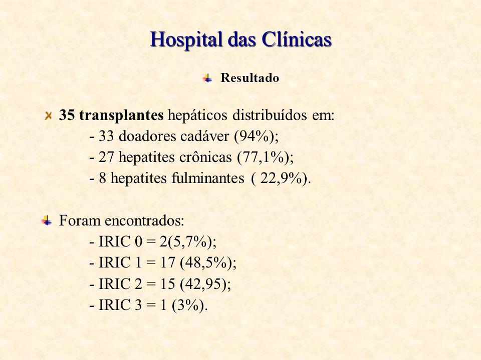 Hospital das Clínicas Resultado 35 transplantes hepáticos distribuídos em: - 33 doadores cadáver (94%); - 27 hepatites crônicas (77,1%); - 8 hepatites