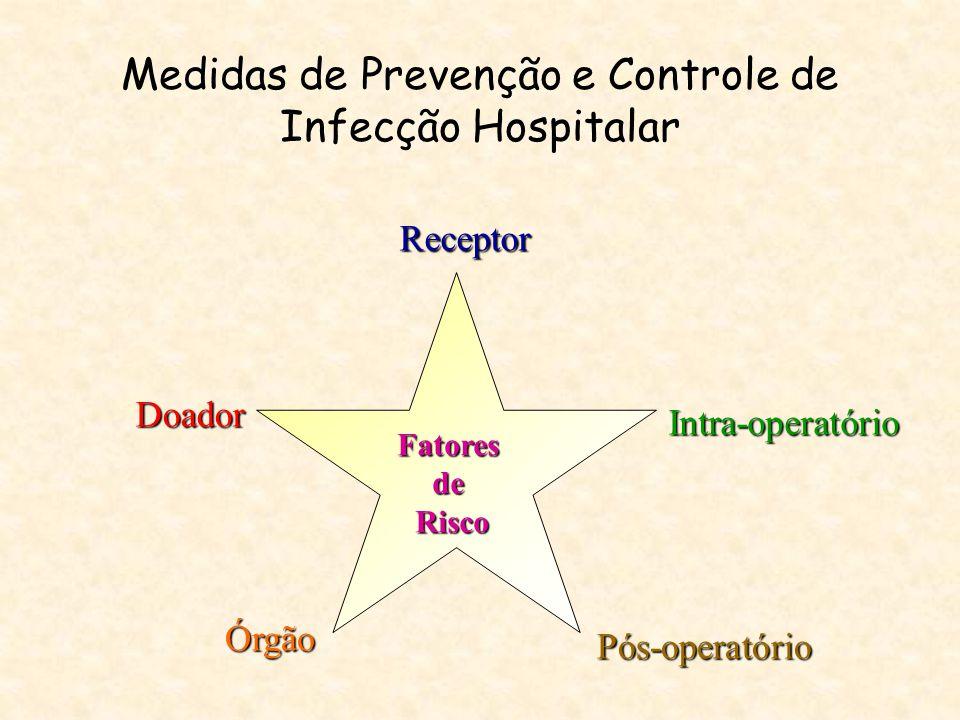 Características da cirurgia VariávelPeso Atribuído Cirurgia Contaminada ou Infectada 1 ponto Duração > ponto de corte1 ponto Classificação ASA > = 31 ponto