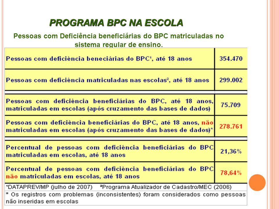 Pessoas com Deficiência beneficiárias do BPC matriculadas no sistema regular de ensino. PROGRAMA BPC NA ESCOLA