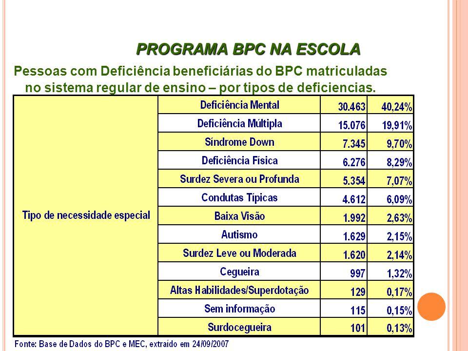Pessoas com Deficiência beneficiárias do BPC matriculadas no sistema regular de ensino – por tipos de deficiencias. PROGRAMA BPC NA ESCOLA