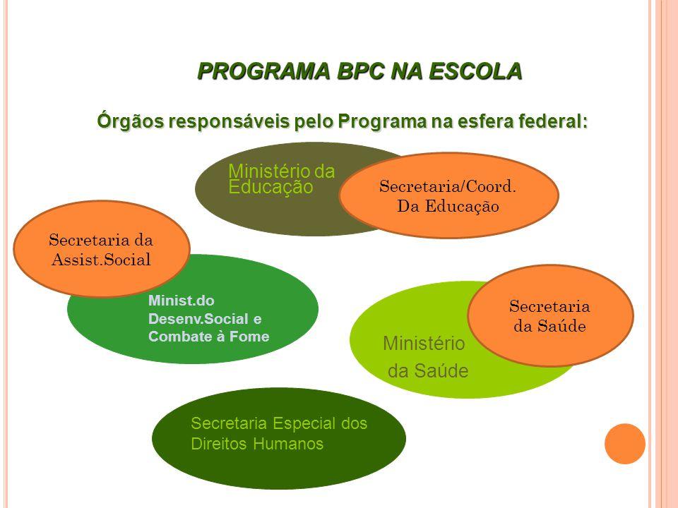 Órgãos responsáveis pelo Programa na esfera federal: Ministério da Educação Ministério da Saúde Minist.do Desenv.Social e Combate à Fome Secretaria Es