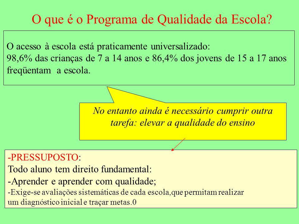 O Programa de qualidade criou um indicador PQE Objetivo Promover a melhoria da qualidade do ensino Melhoria da eqüidade do sistema IDESP Indicador de qualidade Índice de Desenvolvimento da Educação do Estado de SP