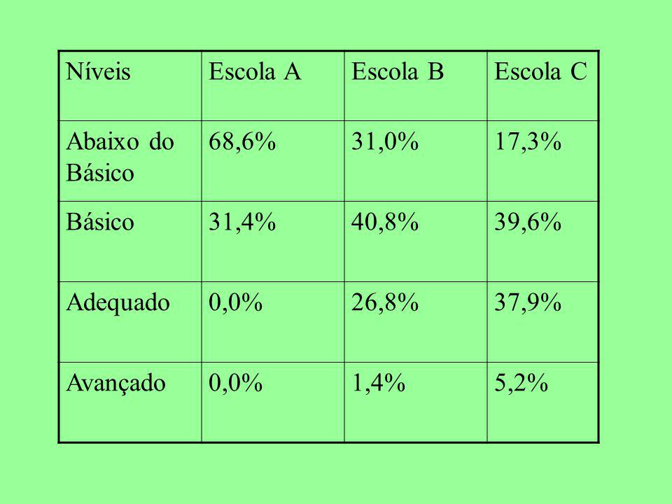 NíveisEscola AEscola BEscola C Abaixo do Básico 68,6%31,0%17,3% Básico31,4%40,8%39,6% Adequado0,0%26,8%37,9% Avançado0,0%1,4%5,2%