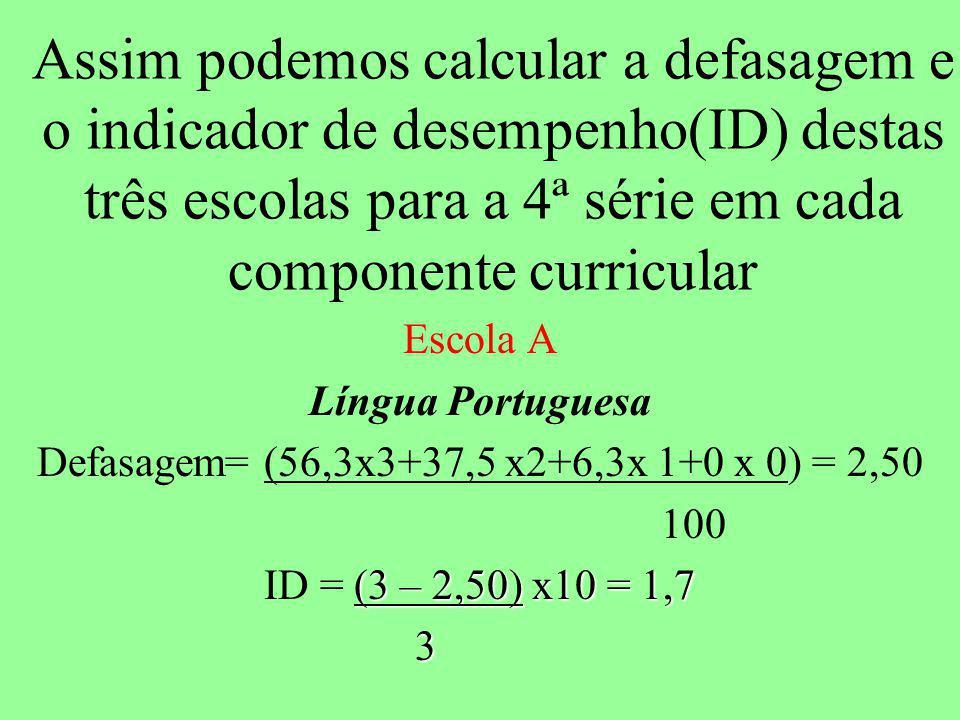 Assim podemos calcular a defasagem e o indicador de desempenho(ID) destas três escolas para a 4ª série em cada componente curricular Escola A Língua Portuguesa Defasagem= (56,3x3+37,5 x2+6,3x 1+0 x 0) = 2,50 100 (3 – 2,50) x10 = 1,7 ID = (3 – 2,50) x10 = 1,7 3