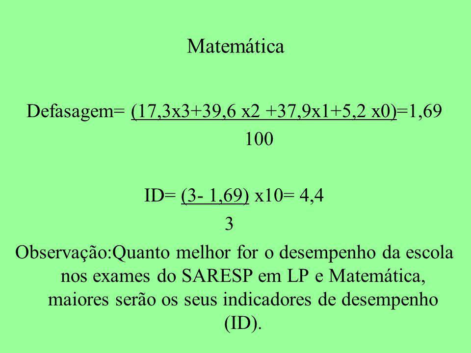 Matemática Defasagem= (17,3x3+39,6 x2 +37,9x1+5,2 x0)=1,69 100 ID= (3- 1,69) x10= 4,4 3 Observação:Quanto melhor for o desempenho da escola nos exames do SARESP em LP e Matemática, maiores serão os seus indicadores de desempenho (ID).