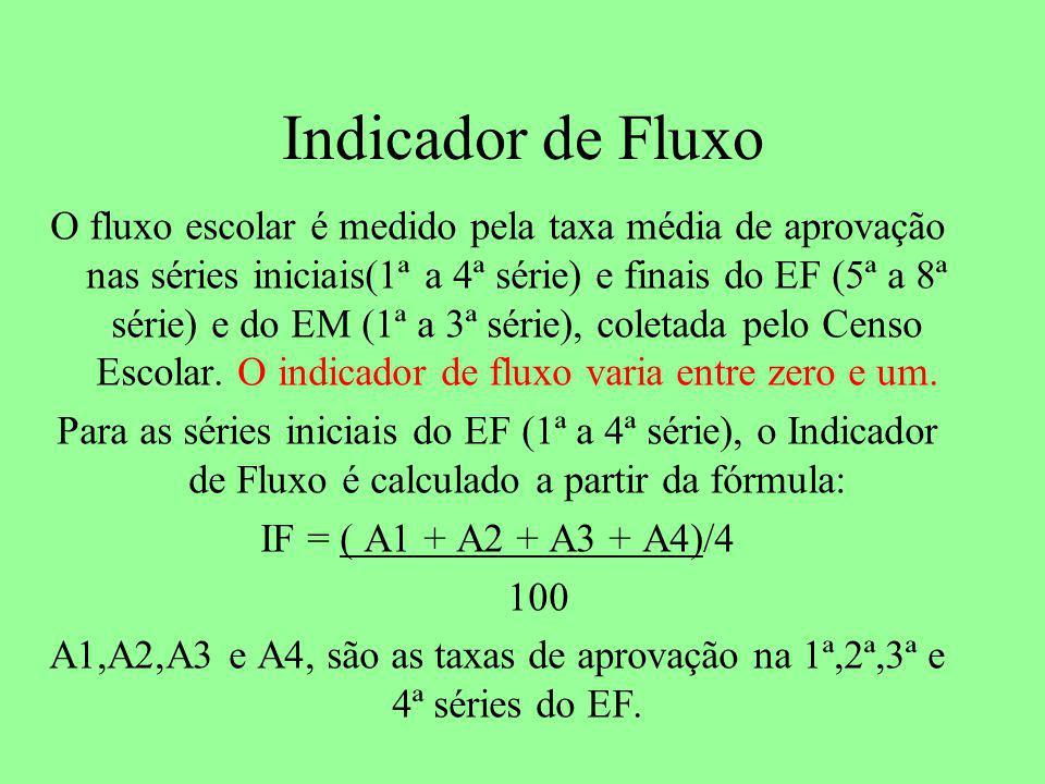 Indicador de Fluxo O fluxo escolar é medido pela taxa média de aprovação nas séries iniciais(1ª a 4ª série) e finais do EF (5ª a 8ª série) e do EM (1ª a 3ª série), coletada pelo Censo Escolar.