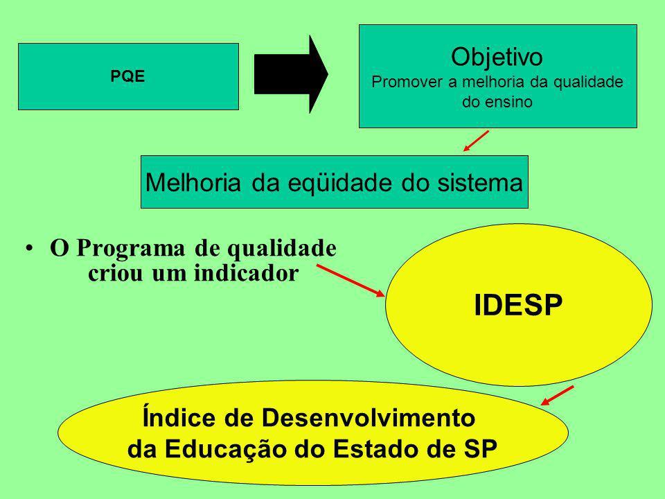 Escola B Língua Portuguesa Defasagem =(33,3x3 +34,6x2 +29,3x1 + 2,8x0)=1,98 100 ID= (3 – 1,98) x10= 3,4 3