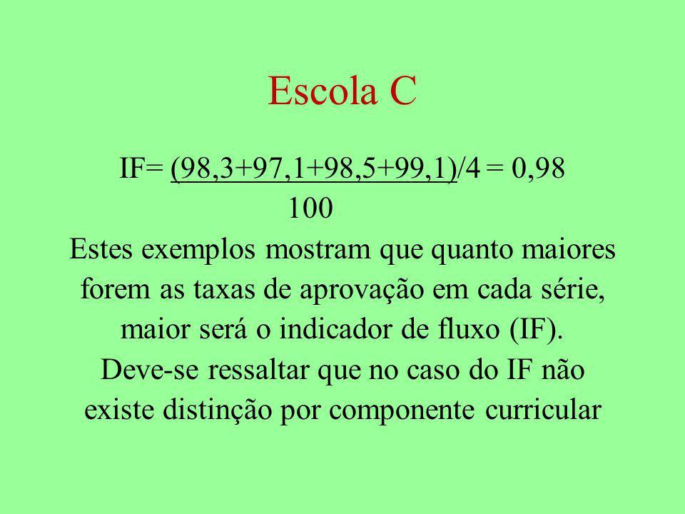 Escola C IF= (98,3+97,1+98,5+99,1)/4 = 0,98 100 Estes exemplos mostram que quanto maiores forem as taxas de aprovação em cada série, maior será o indicador de fluxo (IF).