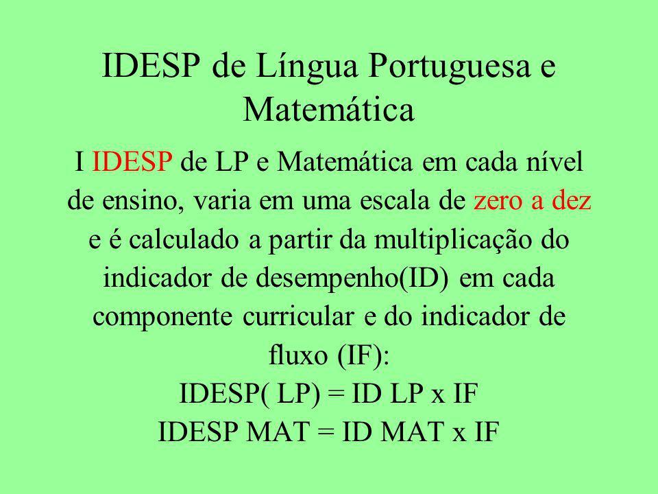 IDESP de Língua Portuguesa e Matemática I IDESP de LP e Matemática em cada nível de ensino, varia em uma escala de zero a dez e é calculado a partir da multiplicação do indicador de desempenho(ID) em cada componente curricular e do indicador de fluxo (IF): IDESP( LP) = ID LP x IF IDESP MAT = ID MAT x IF