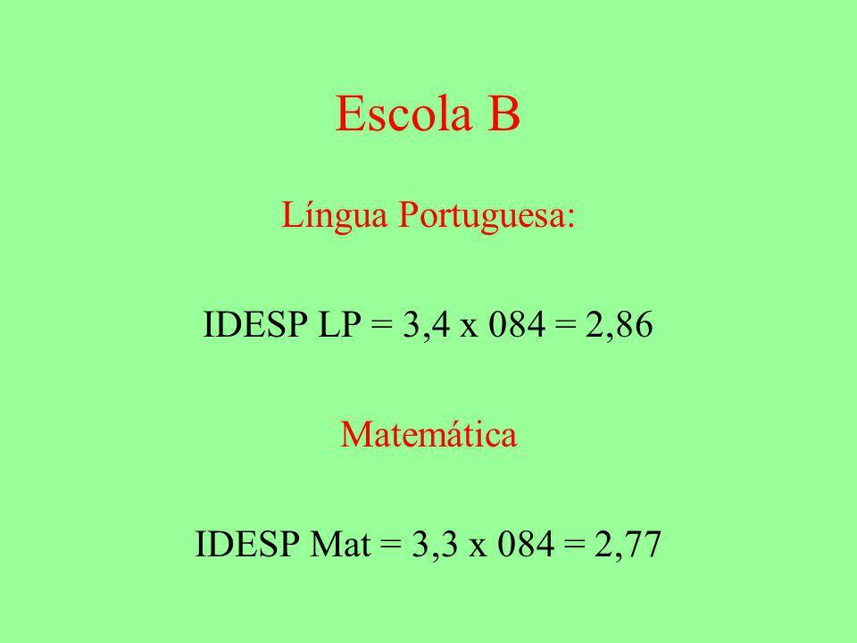 Escola B Língua Portuguesa: IDESP LP = 3,4 x 084 = 2,86 Matemática IDESP Mat = 3,3 x 084 = 2,77