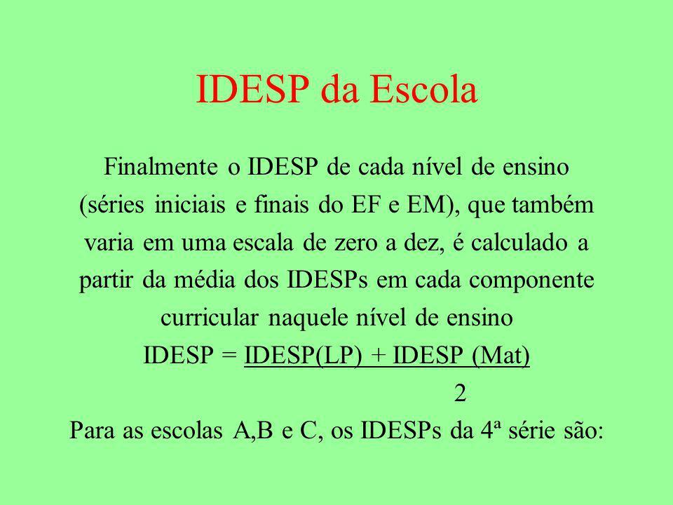 IDESP da Escola Finalmente o IDESP de cada nível de ensino (séries iniciais e finais do EF e EM), que também varia em uma escala de zero a dez, é calculado a partir da média dos IDESPs em cada componente curricular naquele nível de ensino IDESP = IDESP(LP) + IDESP (Mat) 2 Para as escolas A,B e C, os IDESPs da 4ª série são: