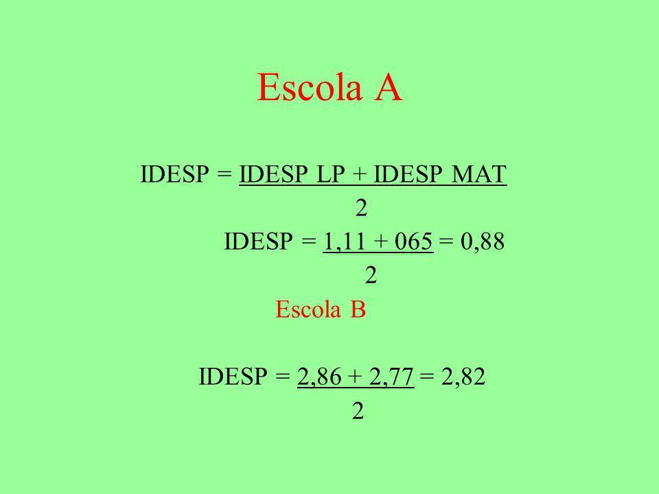 IDESP = IDESP LP + IDESP MAT 2 IDESP = 1,11 + 065 = 0,88 2 Escola B IDESP = 2,86 + 2,77 = 2,82 2 Escola A