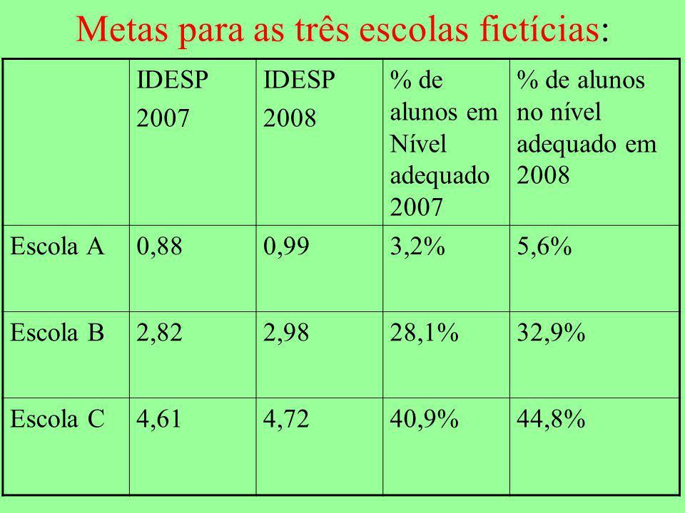 Metas para as três escolas fictícias: IDESP 2007 IDESP 2008 % de alunos em Nível adequado 2007 % de alunos no nível adequado em 2008 Escola A0,880,993,2%5,6% Escola B2,822,9828,1%32,9% Escola C4,614,7240,9%44,8%