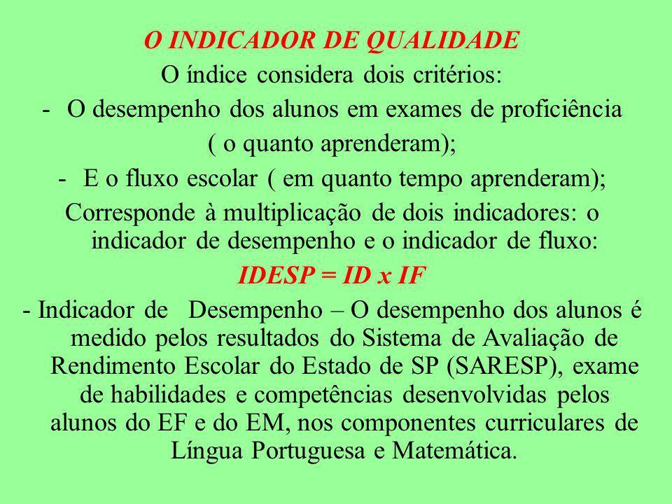 O INDICADOR DE QUALIDADE O índice considera dois critérios: -O desempenho dos alunos em exames de proficiência ( o quanto aprenderam); -E o fluxo escolar ( em quanto tempo aprenderam); Corresponde à multiplicação de dois indicadores: o indicador de desempenho e o indicador de fluxo: IDESP = ID x IF - Indicador de Desempenho – O desempenho dos alunos é medido pelos resultados do Sistema de Avaliação de Rendimento Escolar do Estado de SP (SARESP), exame de habilidades e competências desenvolvidas pelos alunos do EF e do EM, nos componentes curriculares de Língua Portuguesa e Matemática.