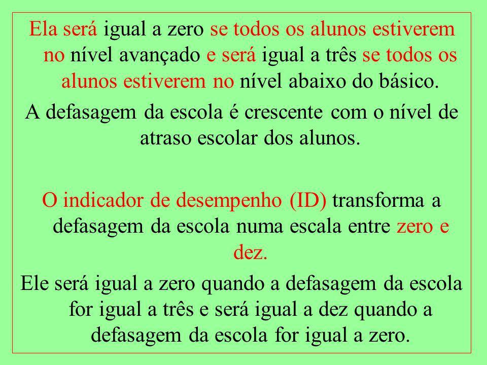 Ela será igual a zero se todos os alunos estiverem no nível avançado e será igual a três se todos os alunos estiverem no nível abaixo do básico.
