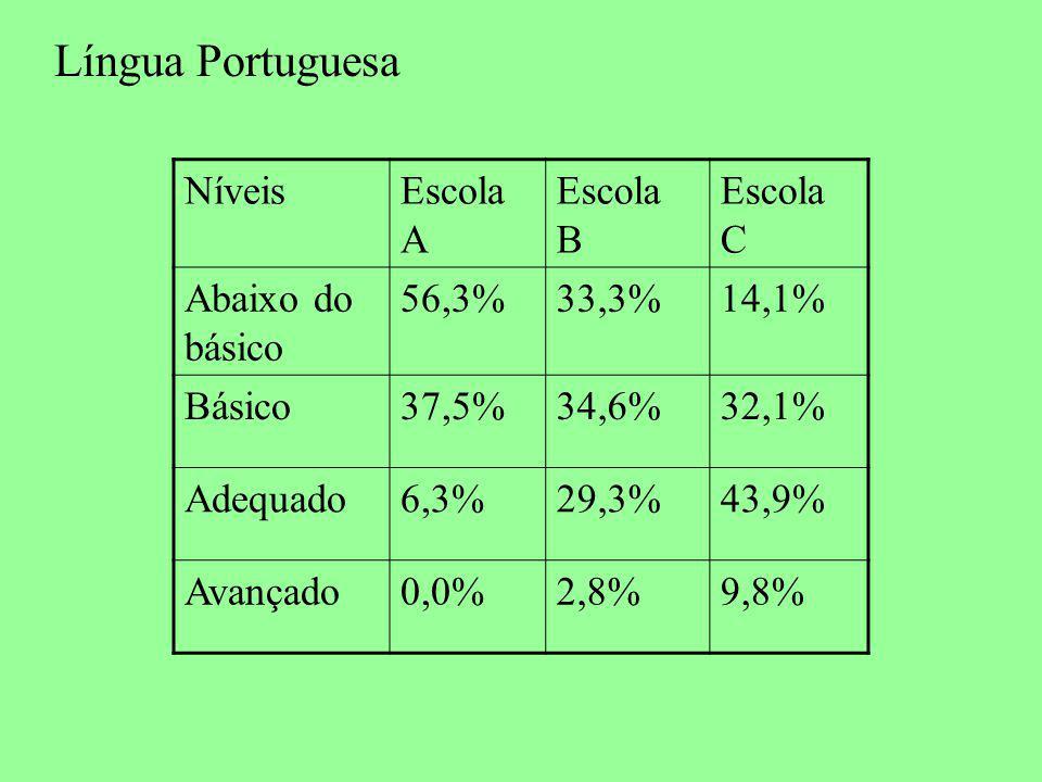 Língua Portuguesa NíveisEscola A Escola B Escola C Abaixo do básico 56,3%33,3%14,1% Básico37,5%34,6%32,1% Adequado6,3%29,3%43,9% Avançado0,0%2,8%9,8%