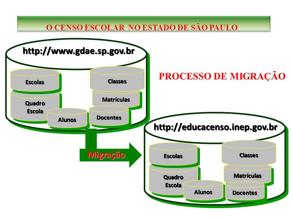 QuadroEscolaQuadroEscola EscolasEscolas AlunosAlunos MatrículasMatrículas Classes http://www.gdae.sp.gov.br QuadroEscolaQuadroEscola EscolasEscolas AlunosAlunos MatrículasMatrículas Classes http://educacenso.inep.gov.br DocentesDocentes Migração DocentesDocentes PROCESSO DE MIGRAÇÃO O CENSO ESCOLAR NO ESTADO DE SÃO PAULO