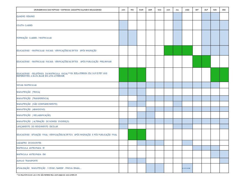 CRONOGRAMA DAS ROTINAS – SISTEMAS: CADASTRO ALUNOS E EDUCACENSOJANFEVMARABRMAIJUNJULAGOSETOUTNOVDEZ QUADRO RESUMO COLETA CLASSES FORMAÇÃO CLASSES / MATRICULAS EDUCACENSO - MATRICULAS INICIAIS: VERIFICAÇÕES/ACERTOS APÓS MIGRAÇÃO EDUCACENSO - MATRICULAS INICIAIS: VERIFICAÇÕES/ACERTOS APÓS PUBLICAÇÃO PRELIMINAR EDUCACENSO - RELATÓRIOS DA MATRICULA INICIAL ** OS RELATÓRIOS EM JAN E FEV SÃO REFERENTES A DATA BASE DO ANO ANTERIOR NOVAS MATRICULAS MANUTENÇÃO (TROCA) MANUTENÇÃO (TRANSFERENCIA) MANUTENÇÃO (NÃO COMPARECIMENTO) MANUTENÇÃO (ABANDONO) MANUTENÇÃO ( RECLASSIFICAÇÃO) MANUTENÇÃO ( ALTERAÇÃO DE NOMES/ ENDEREÇO) LANÇAMENTO DO RENDIMENTO ESCOLAR EDUCACENSO -SITUAÇÃO FINAL: VERIFICAÇÕES/ACERTOS APÓS MIGRAÇÃO E PÓS PUBLICAÇÃO FINAL CADASTRO DE DOCENTES MATRICULA ANTECIPADA EF MATRICULA ANTECIPADA EM AUXILIO TRANSPORTE ATUALIZAÇÃO MANUTENÇÃO / CENSO /SARESP /PROVA BRASIL...