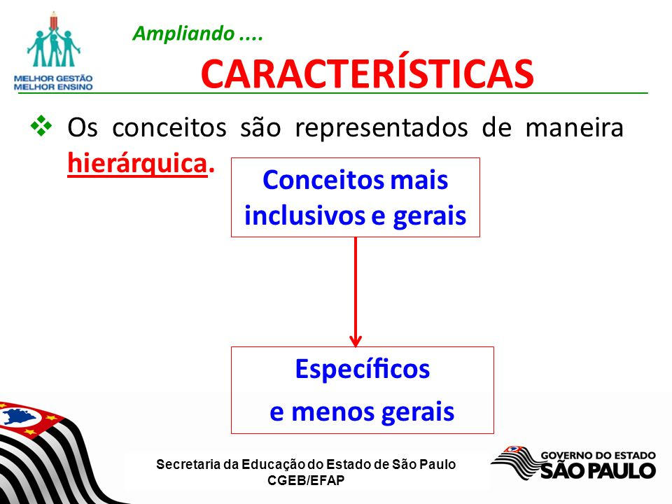 Secretaria da Educação do Estado de São Paulo CGEB/EFAP Os conceitos são representados de maneira hierárquica. Conceitos mais inclusivos e gerais Espe