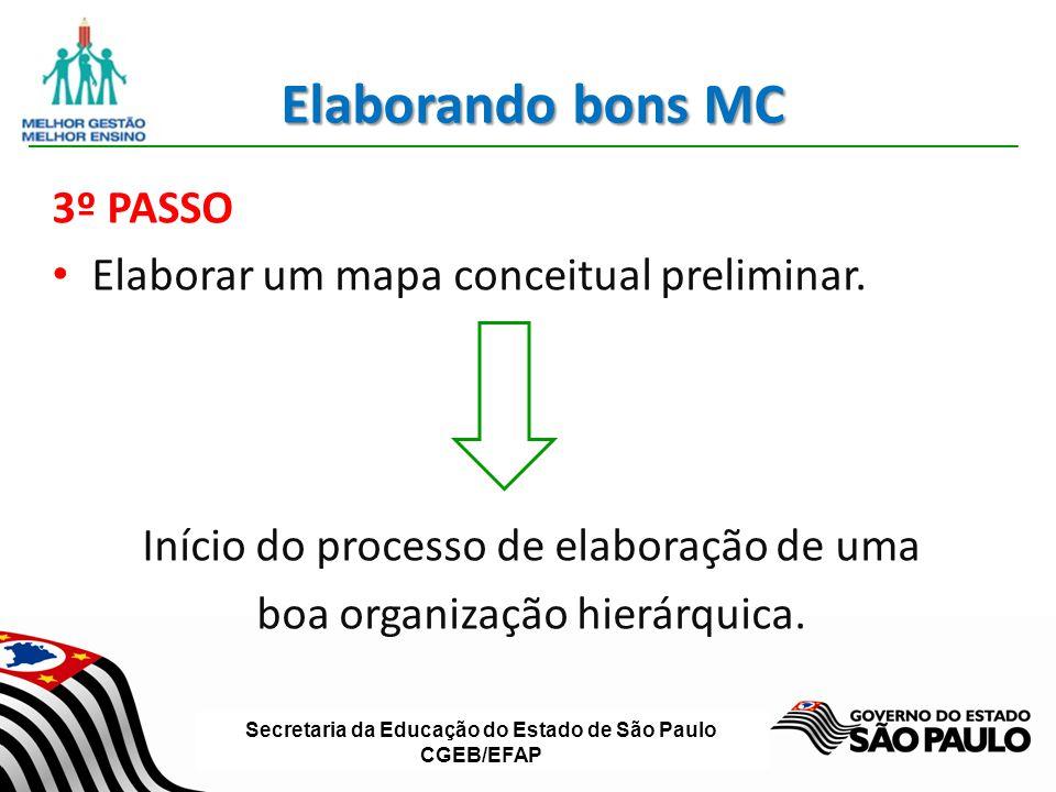 Secretaria da Educação do Estado de São Paulo CGEB/EFAP Elaborando bons MC 3º PASSO Elaborar um mapa conceitual preliminar. Início do processo de elab