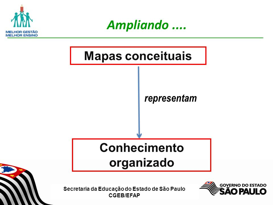 Secretaria da Educação do Estado de São Paulo CGEB/EFAP Ampliando.... Mapas conceituais Conhecimento organizado representam