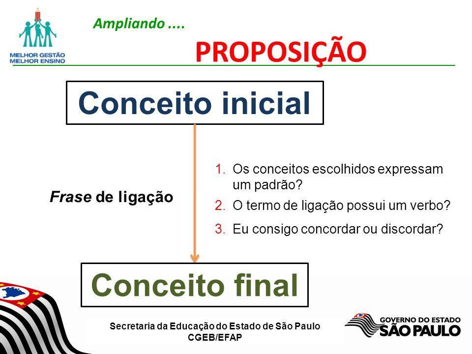 Secretaria da Educação do Estado de São Paulo CGEB/EFAP Ampliando.... PROPOSIÇÃO Conceito inicial Conceito final Frase de ligação 1.Os conceitos escol