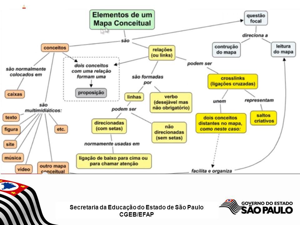 Secretaria da Educação do Estado de São Paulo CGEB/EFAP OBSERVAÇÕES É importante ajudar os alunos a compreender que todos os conceitos são de algum modo relacionados uns aos outros; Evitar frases nas caixas, ou seja, frases completas usadas como conceitos; Os alunos muitas vezes comentam que é difícil acrescentar palavras de ligação às linhas de seus MC.