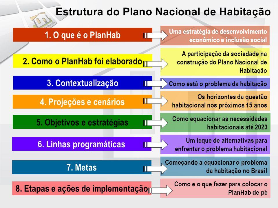 Estrutura do Plano Nacional de Habitação 1. O que é o PlanHab Uma estratégia de desenvolvimento econômico e inclusão social 2. Como o PlanHab foi elab