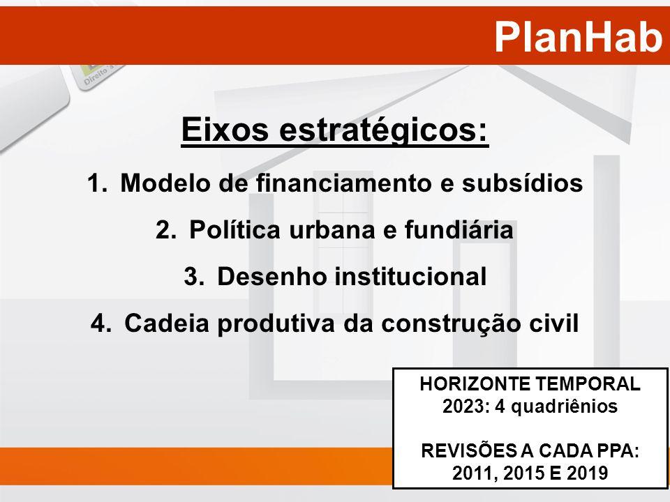 PlanHab HORIZONTE TEMPORAL 2023: 4 quadriênios REVISÕES A CADA PPA: 2011, 2015 E 2019 Eixos estratégicos: 1.Modelo de financiamento e subsídios 2.Polí