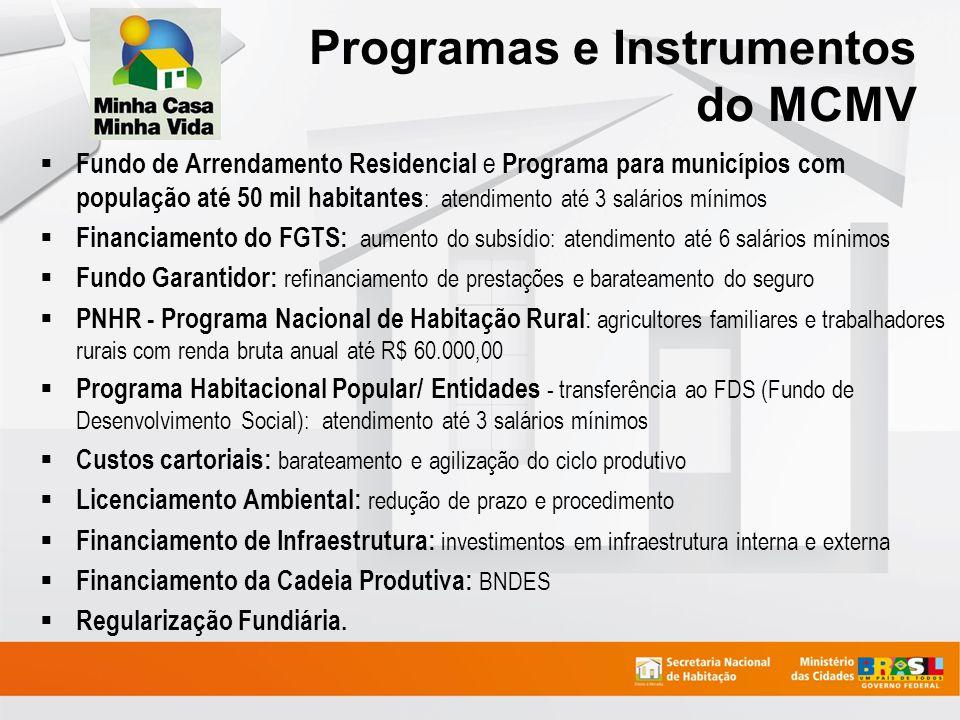 Fundo de Arrendamento Residencial e Programa para municípios com população até 50 mil habitantes : atendimento até 3 salários mínimos Financiamento do