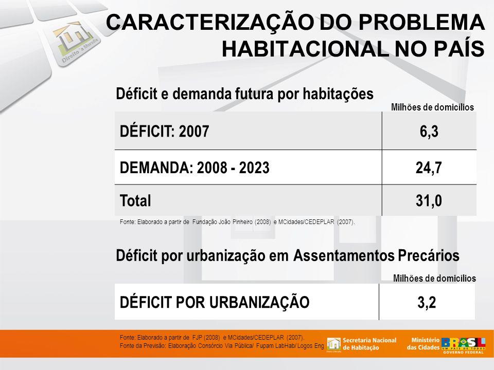 DÉFICIT HABITACIONAL BRASIL 2007 Fonte: IBGE – PNAD 2007 6,3 milhões de moradias