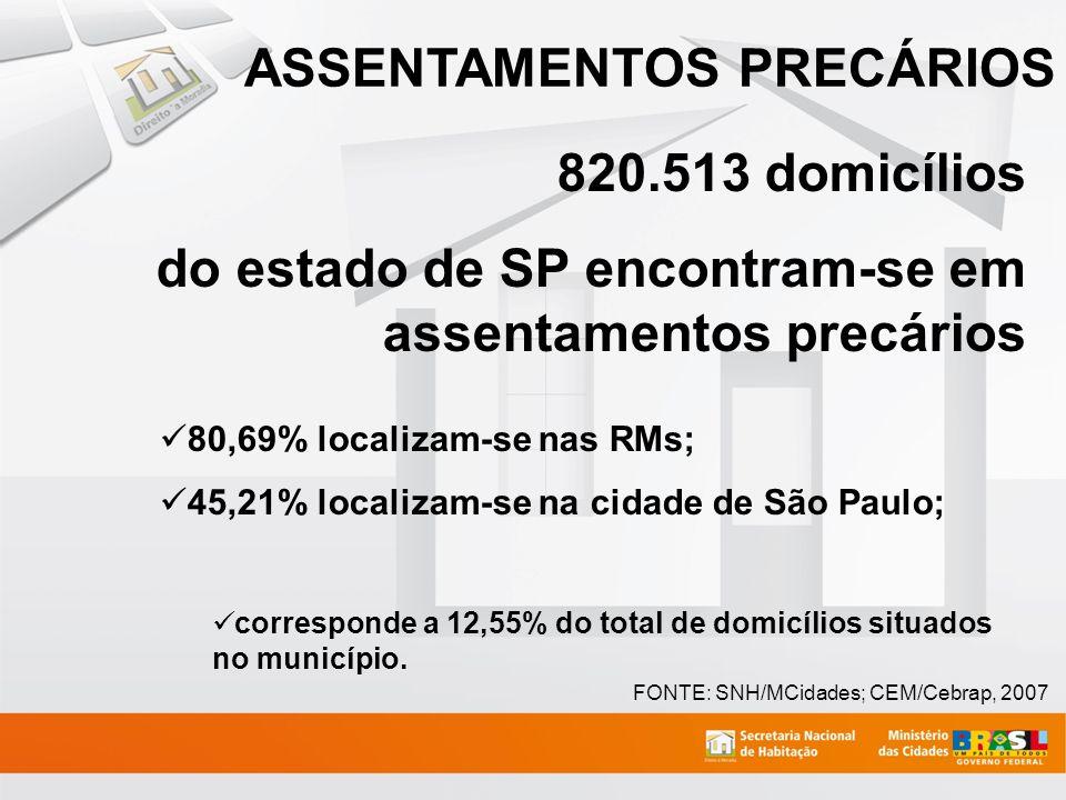 FONTE: SNH/MCidades; CEM/Cebrap, 2007 820.513 domicílios do estado de SP encontram-se em assentamentos precários 80,69% localizam-se nas RMs; 45,21% l