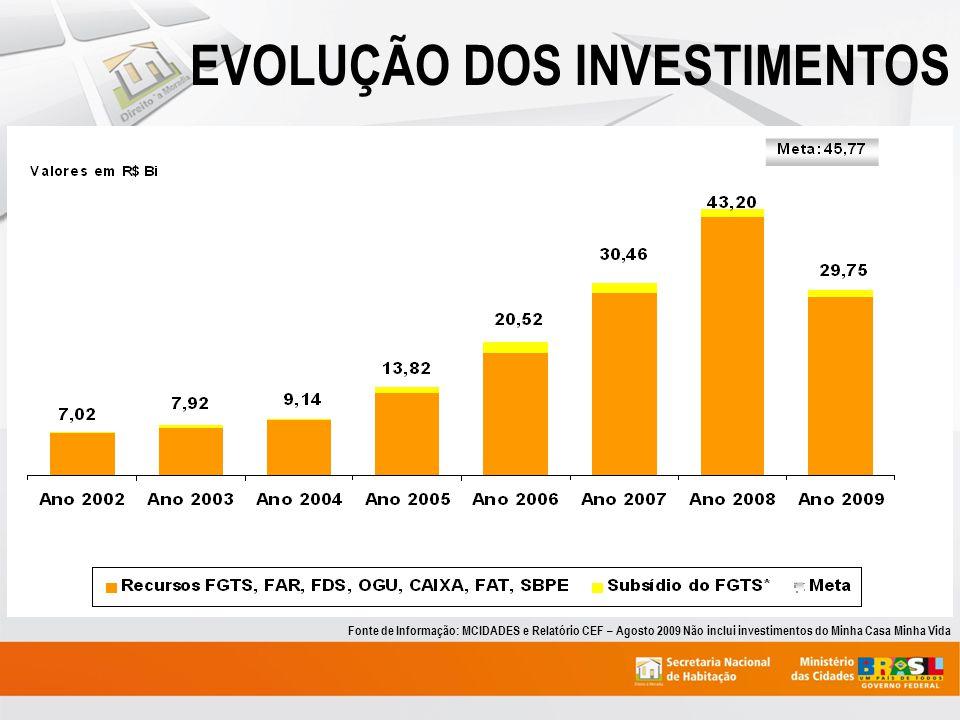 Fonte de Informação: MCIDADES e Relatório CEF – Agosto 2009 Não inclui investimentos do Minha Casa Minha Vida EVOLUÇÃO DOS INVESTIMENTOS