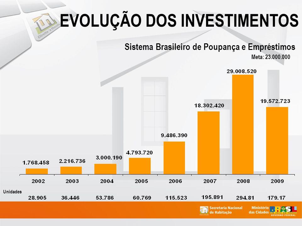 INVESTIMENTOS FEDERAIS EM SP 2003-2008 (em milhões) Fonte: CAIXA e MCidades/SNH/DICT (DEZ/2008)