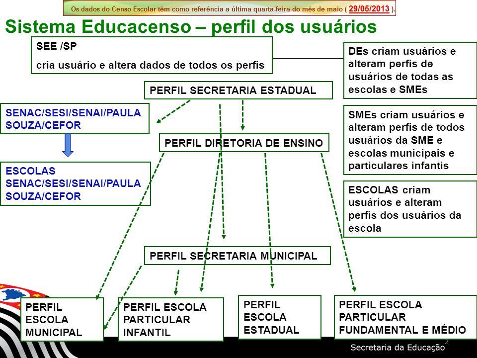 2 Sistema Educacenso – perfil dos usuários PERFIL ESCOLA MUNICIPAL PERFIL SECRETARIA MUNICIPAL PERFIL DIRETORIA DE ENSINO PERFIL SECRETARIA ESTADUAL PERFIL ESCOLA ESTADUAL PERFIL ESCOLA PARTICULAR INFANTIL PERFIL ESCOLA PARTICULAR FUNDAMENTAL E MÉDIO SEE /SP cria usuário e altera dados de todos os perfis DEs criam usuários e alteram perfis de usuários de todas as escolas e SMEs SMEs criam usuários e alteram perfis de todos usuários da SME e escolas municipais e particulares infantis ESCOLAS criam usuários e alteram perfis dos usuários da escola SENAC/SESI/SENAI/PAULA SOUZA/CEFOR ESCOLAS SENAC/SESI/SENAI/PAULA SOUZA/CEFOR